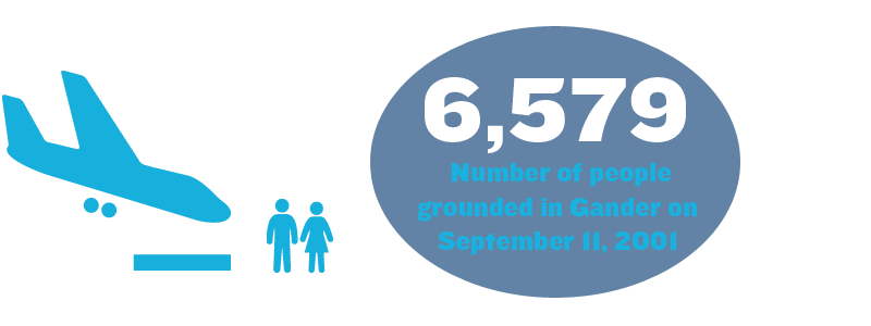6,579 - Number of people grounded in Gander on September 11, 2001