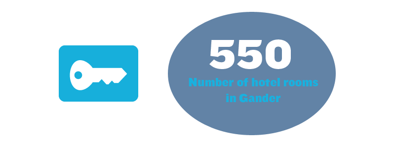 550 - Number of hotel rooms in Gander